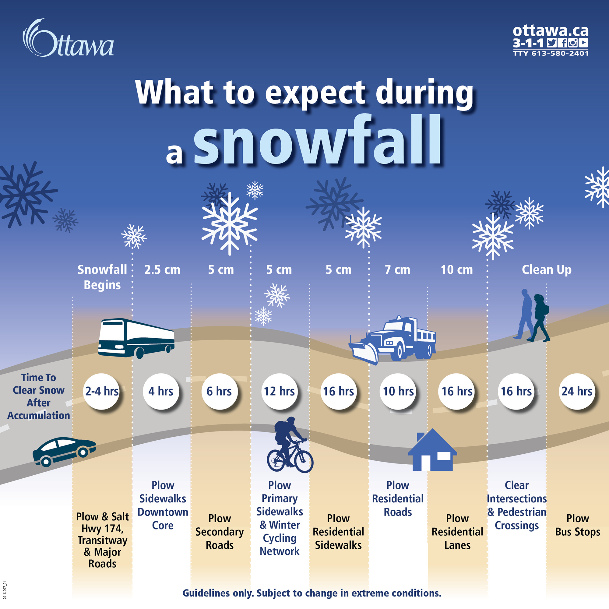 What to expect during a winter storm. Ottawa's resources are deployed systematically in time to clear snow accumulation.